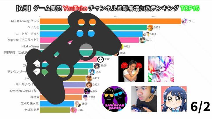 【6月】ゲーム実況YouTubeチャンネル登録者増加数ランキングTOP15