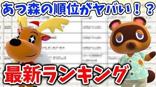 【あつ森】まじかよ!こんなことありえるのか?「最新のゲームランキング」であつ森の順位が驚きの結果になっている!?【あつまれどうぶつの森/Animal Crossing/ハロウィン/無料アプデ】